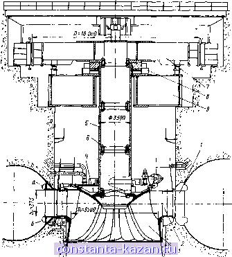 Гидравлические машины: турбины